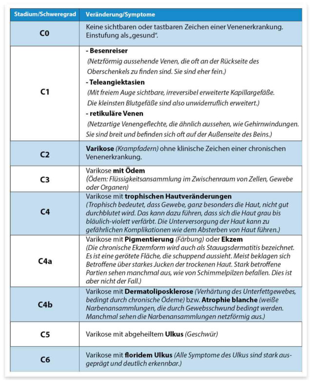 Tabelle CEAP Klassifikationssystem